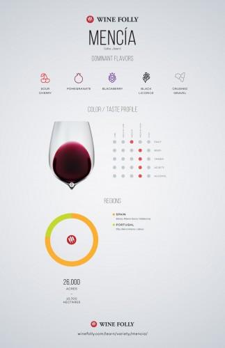 Tìm hiểu về rượu vang đỏ Mencia.