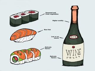 Kết hợp Ẩm thực Nhật Bản và Rượu Vang. Tại sao không?