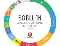 Các quốc gia sản xuất rượu vang hàng đầu trên thế giới